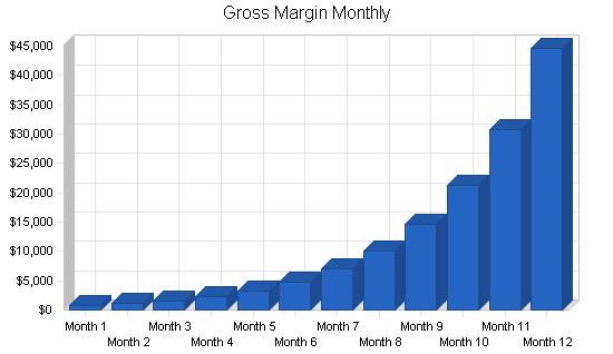 Soap manufacturer business plan, financial plan chart image