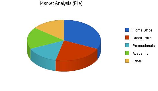 Software publisher business plan, market analysis summary chart image