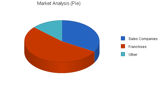 Software sales business plan, market analysis summary chart image