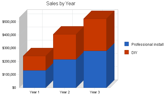 Solar water heater distributor business plan, strategy and implementation summary chart image