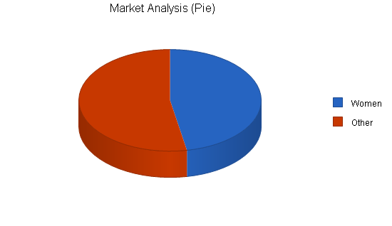 Spa health club business plan, market analysis summary chart image
