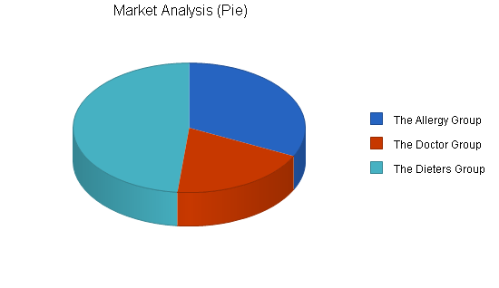 Specialty baker business plan, market analysis summary chart image