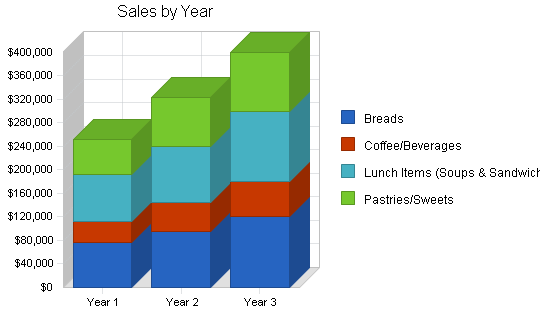 Specialty baker business plan, strategy and implementation summary chart image