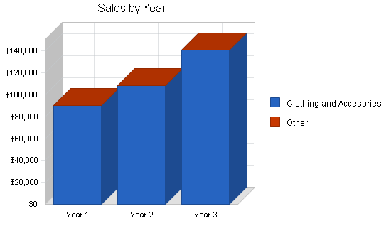Specialty clothing retail business plan, strategy and implementation summary chart image