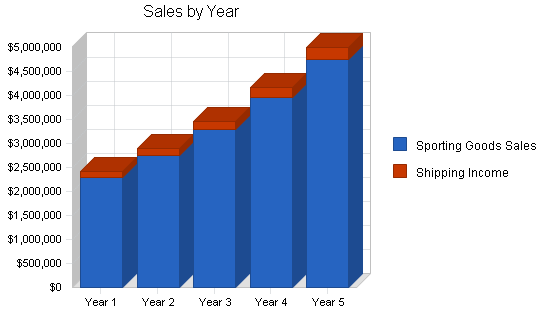 Sporting goods retail store business plan, strategy and implementation summary chart image