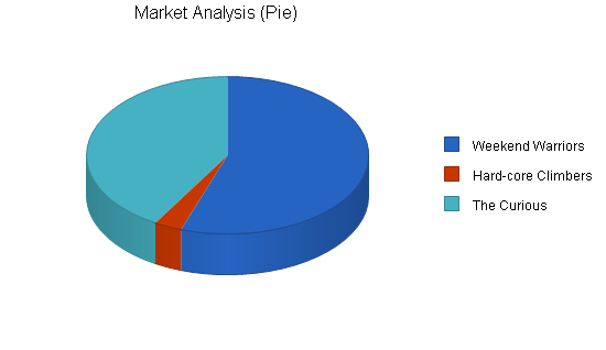Sports equipment cafe business plan, market analysis summary chart image