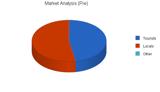 Sports equipment rental business plan, market analysis summary chart image