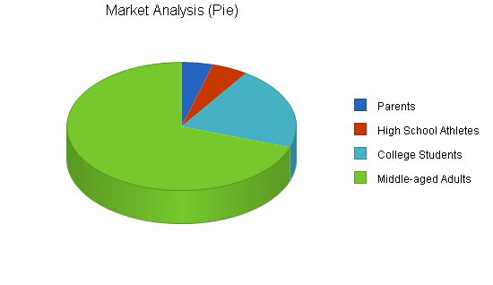 Sports equipment retail business plan, market analysis summary chart image