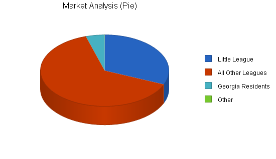 Sports medical equipment business plan, market analysis summary chart image