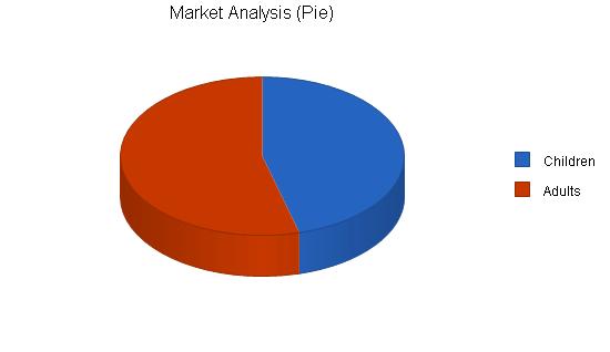 Sports memorabilia business plan, market analysis summary chart image
