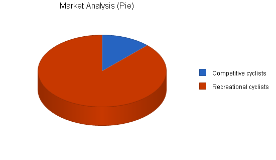 Sports therapy business plan, market analysis summary chart image