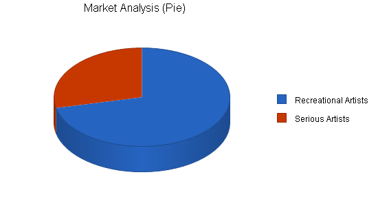 Stained glass gallery business plan, market analysis summary chart image