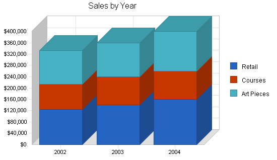 Stained glass gallery business plan, strategy and implementation summary chart image