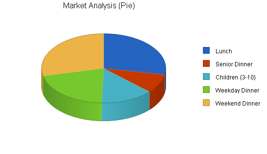 Steak buffet restaurant business plan, market analysis summary chart image