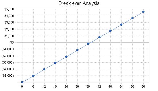Surveyor instrument business plan, financial plan chart image