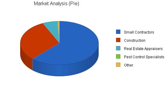 Surveyor instrument business plan, market analysis summary chart image