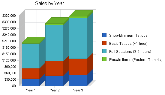 Tattoo parlor business plan, strategy and implementation summary chart image