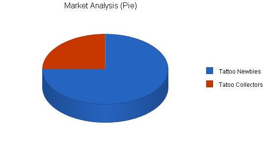 Tattoo parlor business plan, market analysis summary chart image