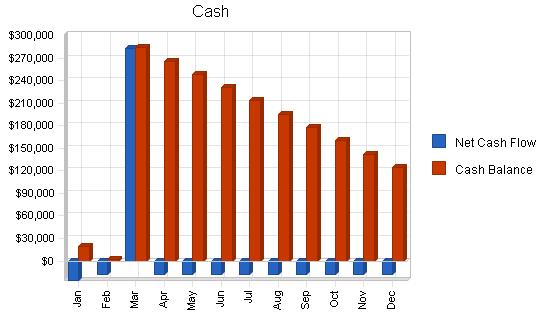 Taxi business plan, financial plan chart image