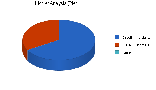 Taxi business plan, market analysis summary chart image