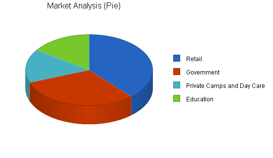 Teachers employment agency business plan, market analysis summary chart image