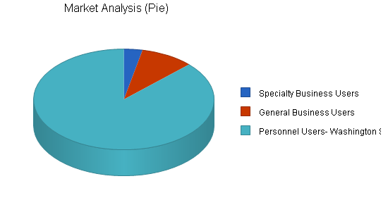 Telecom wireless business plan, market analysis summary chart image
