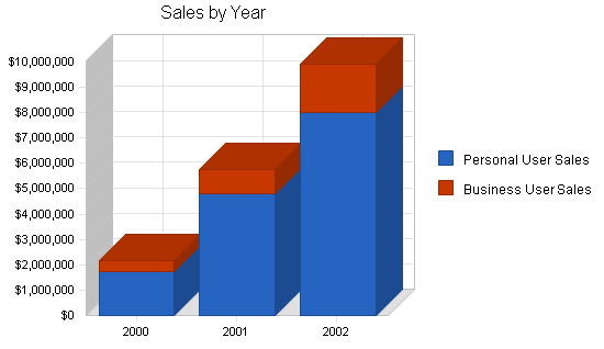 Telecom wireless business plan, sales forecast chart image