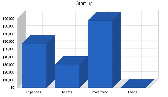 Telecommunications business plan, company summary chart image