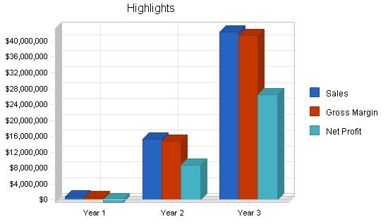 Telecommunications business plan, executive summary chart image