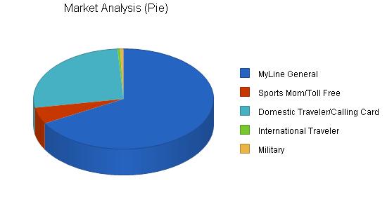 Telecommunications business plan, market analysis summary chart image