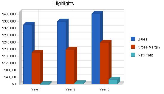 Telephone sales business plan, executive summary chart image