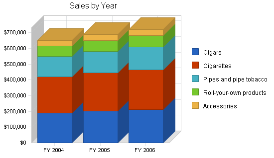 Tobacco retail business plan, strategy and implementation summary chart image