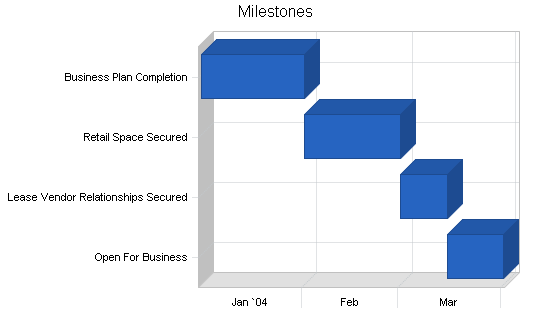 Tools rental business plan, strategy and implementation summary chart image