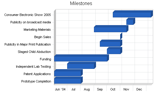 Tracking device maker business plan, strategy and implementation summary chart image