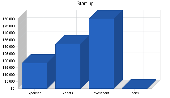 Uk high tech consulting business plan, company summary chart image