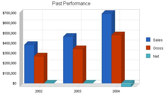 Uk software publishing business plan, company summary chart image