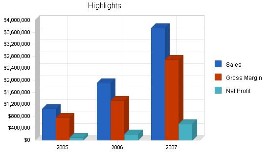 Uk software publishing business plan, executive summary chart image
