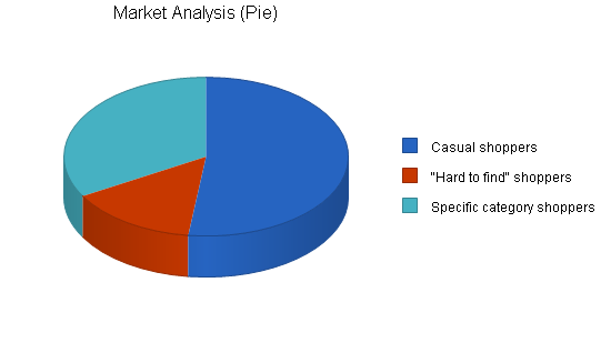 Used book store business plan, market analysis summary chart image