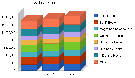 Used book store business plan, strategy and implementation summary chart image