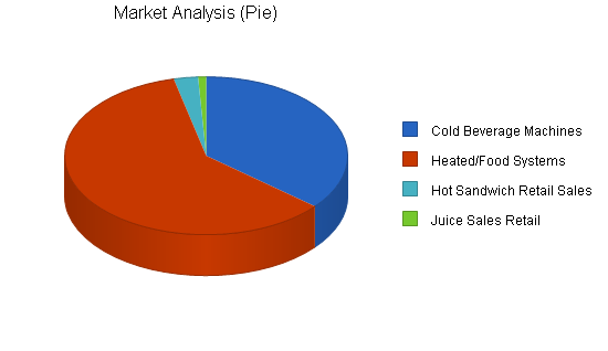Vending services business plan, market analysis summary chart image