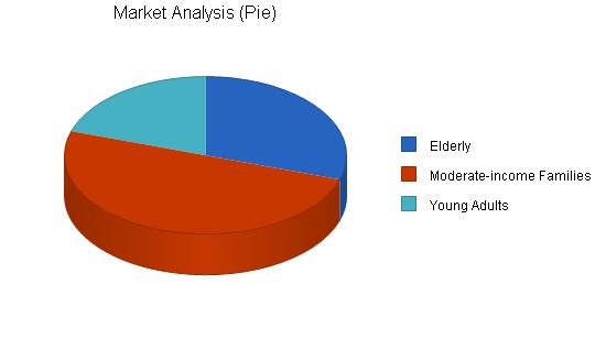 Veterinary clinic business plan, market analysis summary chart image