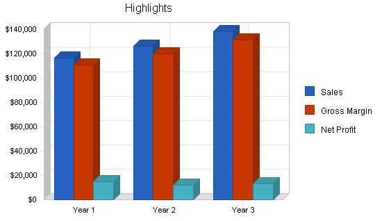 Video documentation service business plan, executive summary chart image
