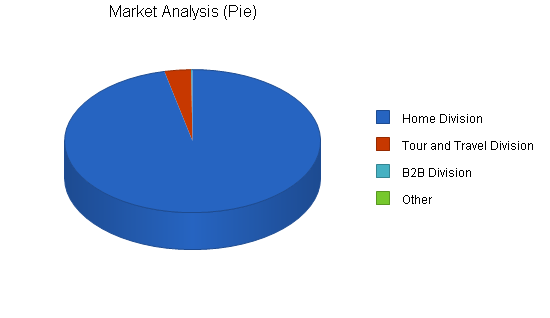 Video television production business plan, market analysis summary chart image