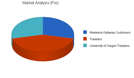 Vineyard bed breakfast business plan, market analysis summary chart image