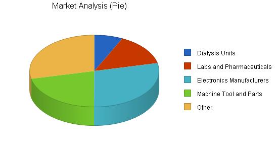 Water purification business plan, market analysis summary chart image