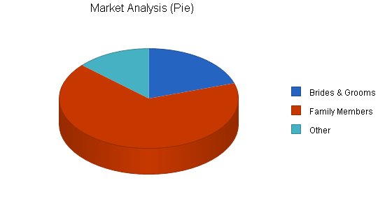 Wedding consultant business plan, market analysis summary chart image