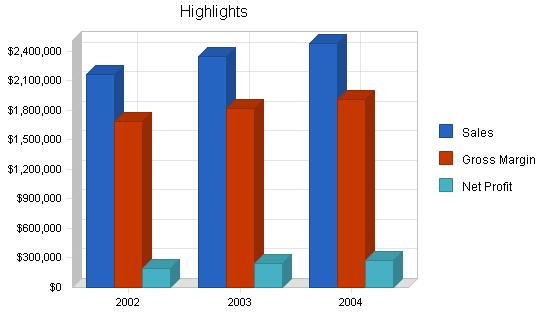 Weight loss seminars business plan, executive summary chart image