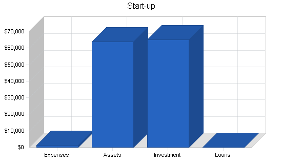 Wholesale bicycle distributor business plan, company summary chart image
