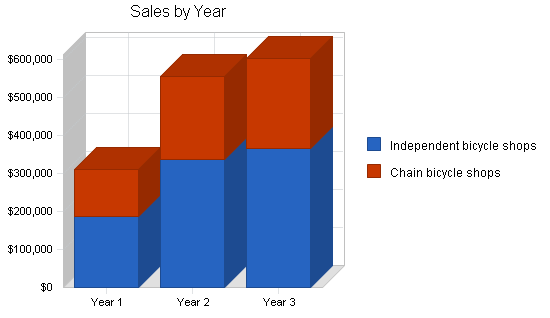 Wholesale bicycle distributor business plan, strategy and implementation summary chart image