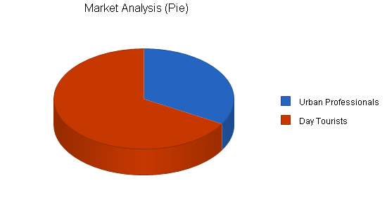 Wholesale food business plan, market analysis summary chart image
